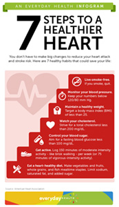 7 Steps to a Healthier Heart graphic