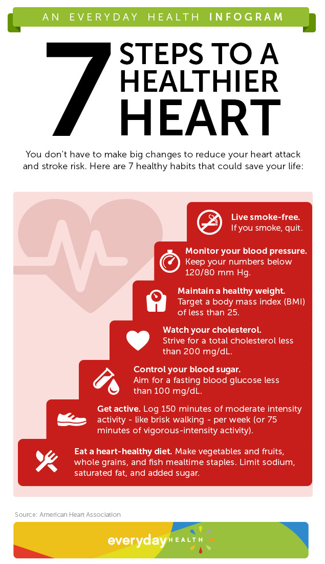 7_Steps to a Healthier Heart graphic
