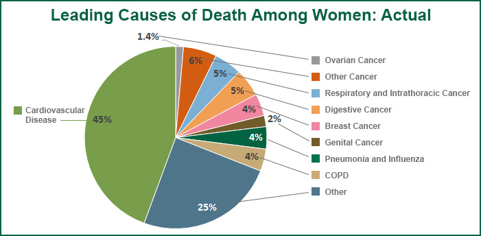 Pie Chart showing Leading Causes of Death Among Women
