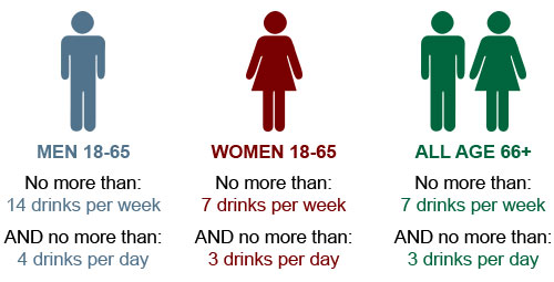 Graphic showing drinking limits for men and women