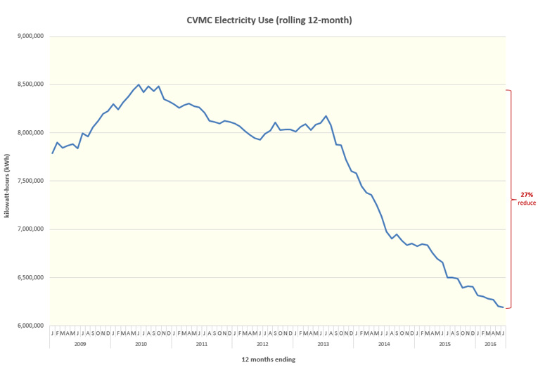 Graph showing CVMC Electricity Use from 2009 to 2016