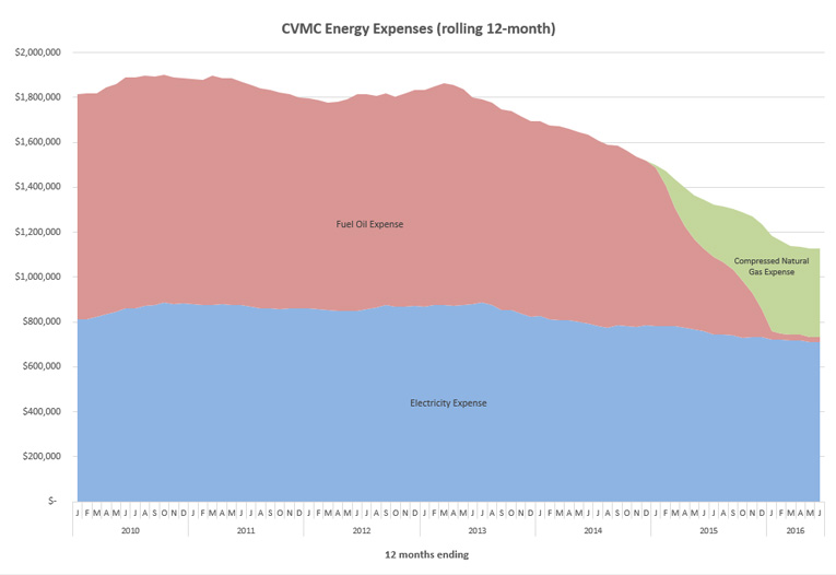 Graph showing CVMC energy expenses from 2010 to 2016