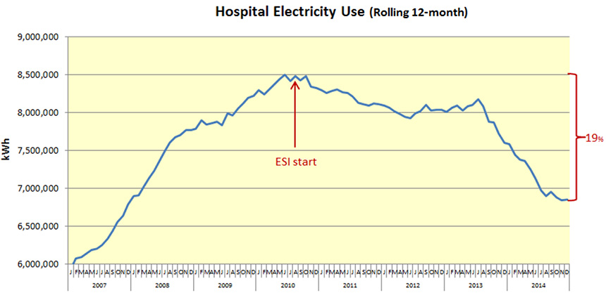 Chart showing CVMC's Electricity Use from 2010 to 2014