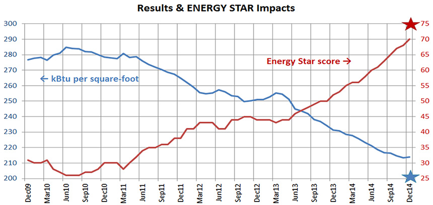Chart showing Energy Star Score from 2010 to 2014