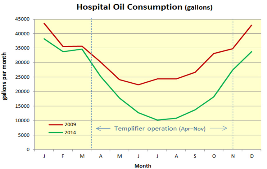 Chart showing CVMC's Oil Usage from 2011 to 2013